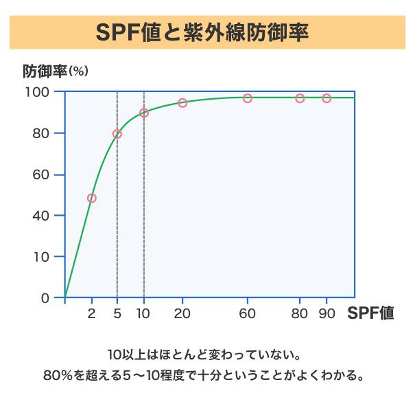 SPFと効果