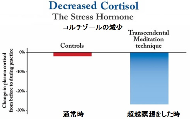 decreased-cortisol