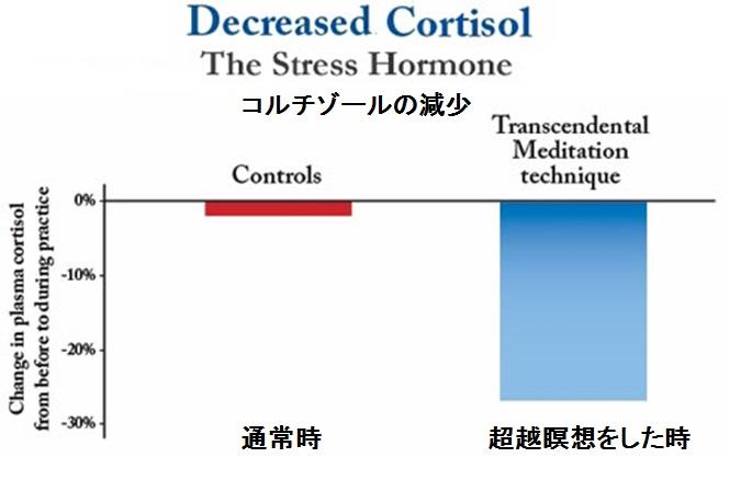 decreased-cortisol